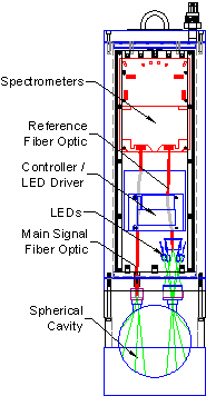 Internal Schematic